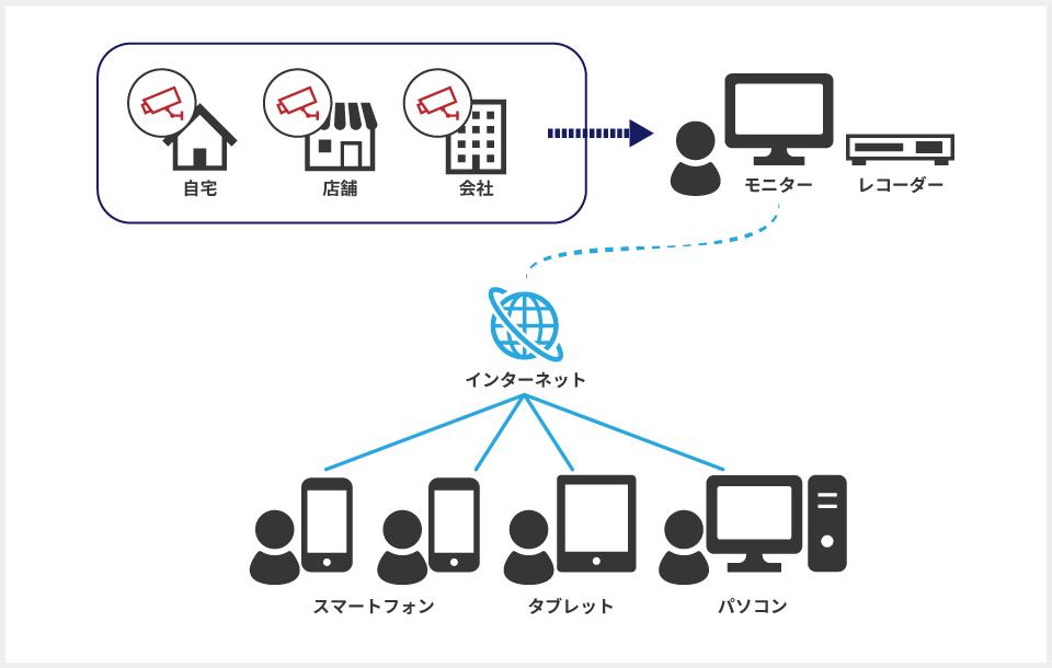 スマートフォン遠隔監視システムの図